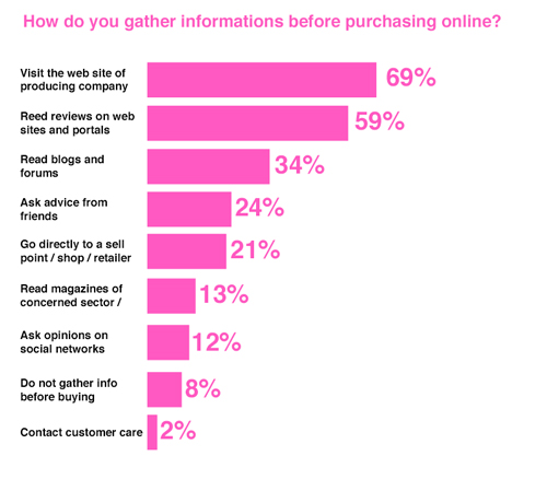 How do you gather informations before purchasing online?